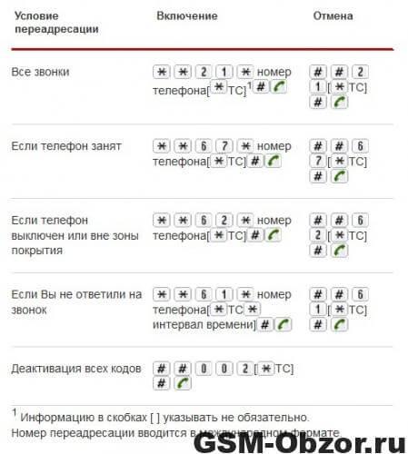 Переадресация МТС