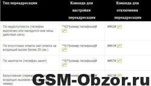 Переадресация ТЕЛЕ2Gsm-obzor.ru